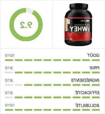 Comment bien choisir sa protéine whey ?